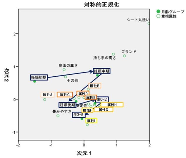2018_0128_図1 コレスポンデンス分析