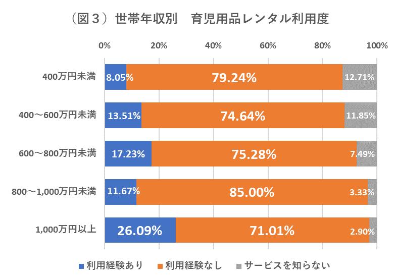 世帯年収別_レンタル利用度